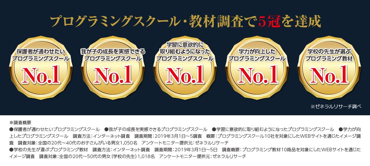 プログラミングスクール5冠達成!